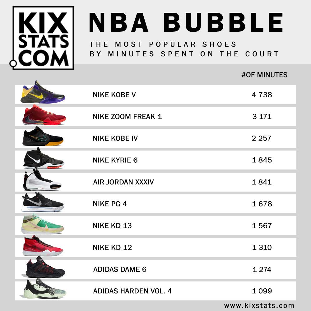 kixstats.com | News - NBA kicks statistic